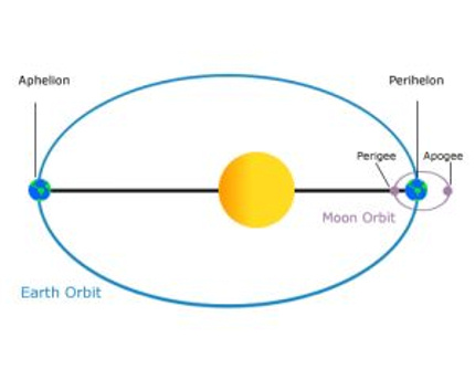 Aphelion: we are furthest from the sun.