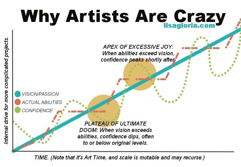 artist crazy