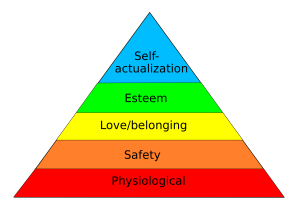 Maslows Hierarchy Of Needs.svg