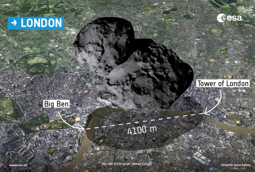 A photo of 67P if it landed in London. The Philae lander sitting on the head is the size and weight of a standard washing machine. But the gravity of this Mount Fuji sized comet creates an apparent weight for the lander of only one piece of paper! When this sucker heats up, fasten your seatbelts!