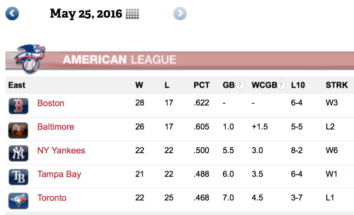 Sox take over first place in AL East. Buck Showalter's team gives it up in the 13th inning and will never see first place again. Meanwhile the Yankees climb out of the basement with six straight wins to get to .500 but they are still the Yankees and of course they still suck.