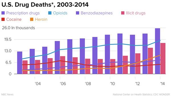 160603-us-drug-deaths-data-yh-0407p_1829caf3639cca8655364cd33ffdb48a.nbcnews-ux-600-480