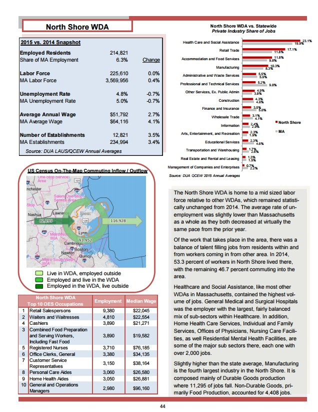 North Shore from MA Workforce and labor area review 2015