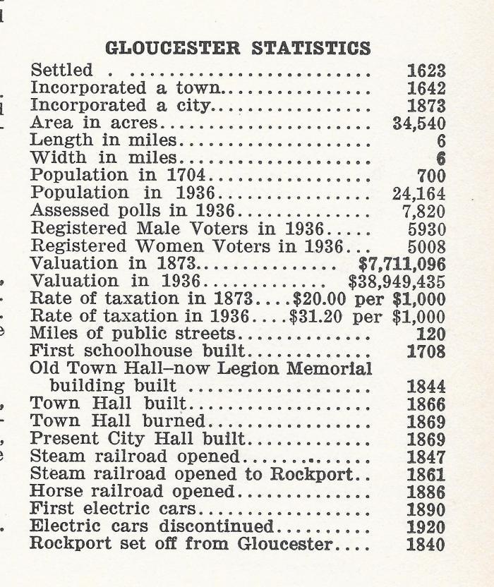 Gloucester City Directory Stats 1937 Stats