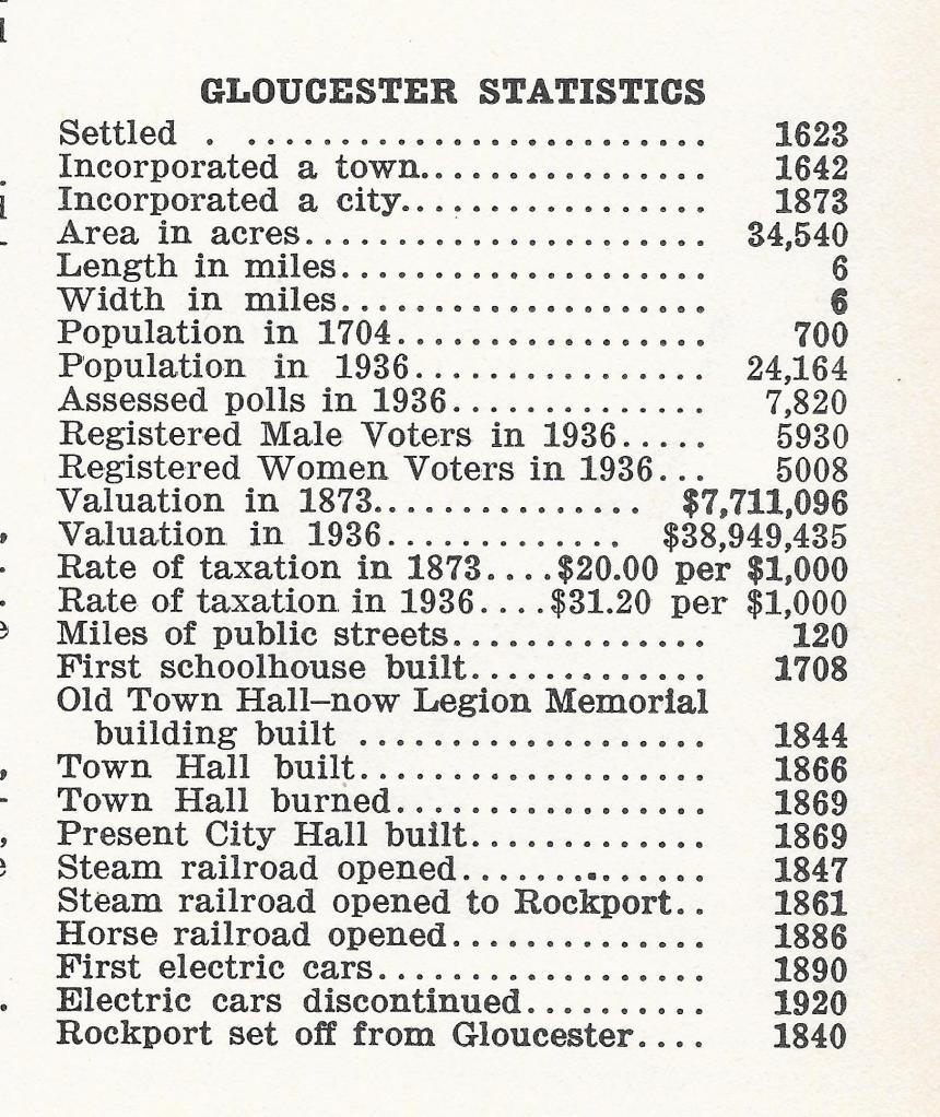 Gloucester City Directory Stats 1937 Stats