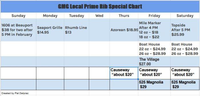 Prime Rib Feb 17