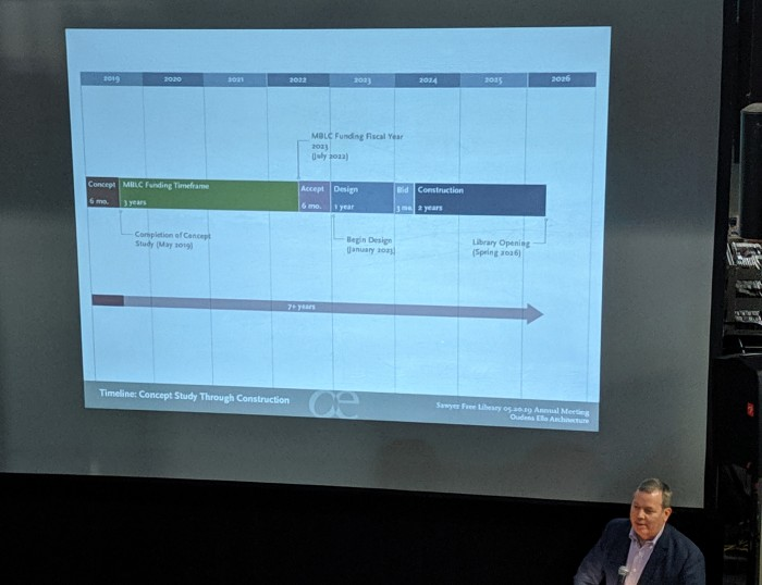 TIMELINE_architect presentation_SFL Annual meeting installation views_Gloucester MA_20190520 ©c ryan