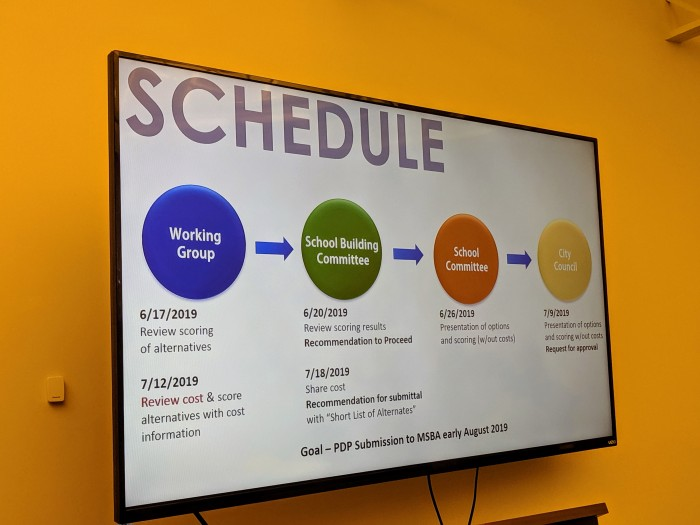 28 TIMELINE Dore and Whittier new school sites and plans presented to School Committee building committee_Gloucester MA_20190613_© cryan (28)