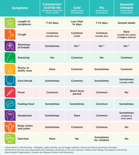 respiratory-illness-symptoms-chart-coronavirus-flu-cold-allergies